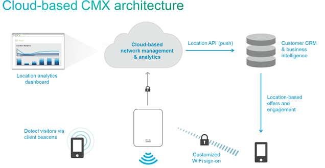 Cloud Based CMX Architecture