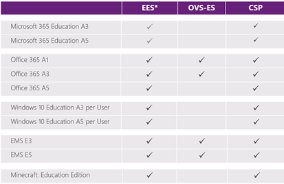 Microsoft Education / Academic Licensing | Microsoft